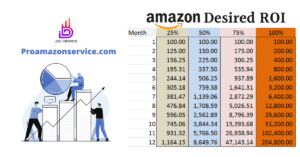 what is a good profit margin for selling on amazon